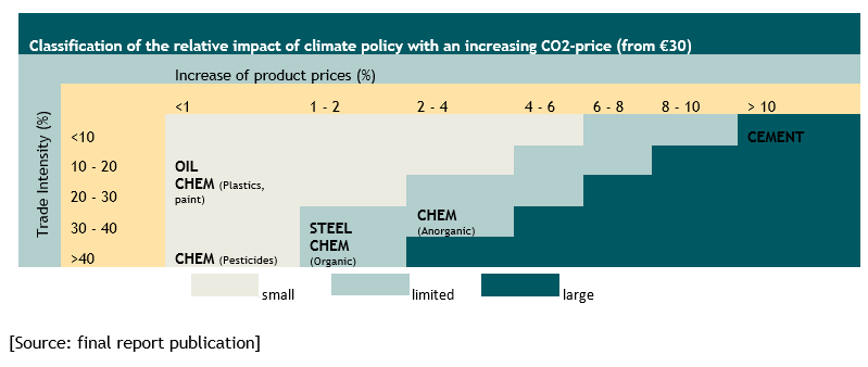 Relative impact of the climate policy on the competitiveness of the sector. Source: final report publication.