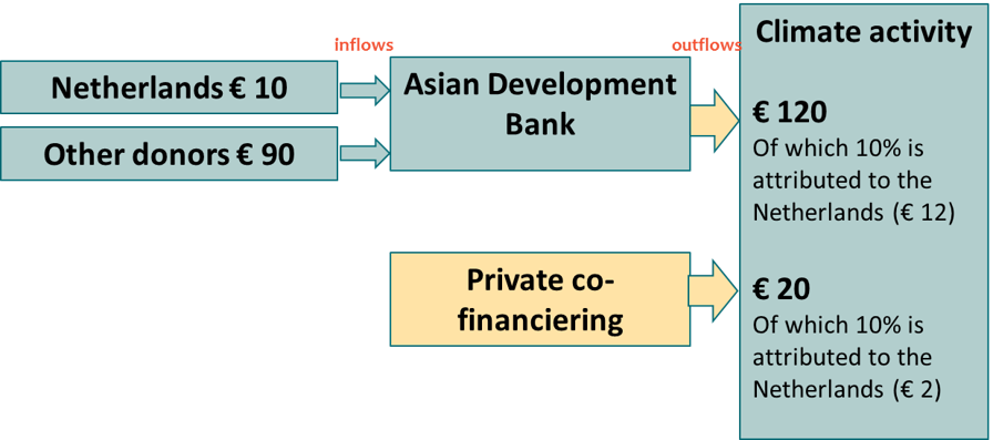 Example of a calculation method for reporting mobilised private climate finance. Source: Trinomics.