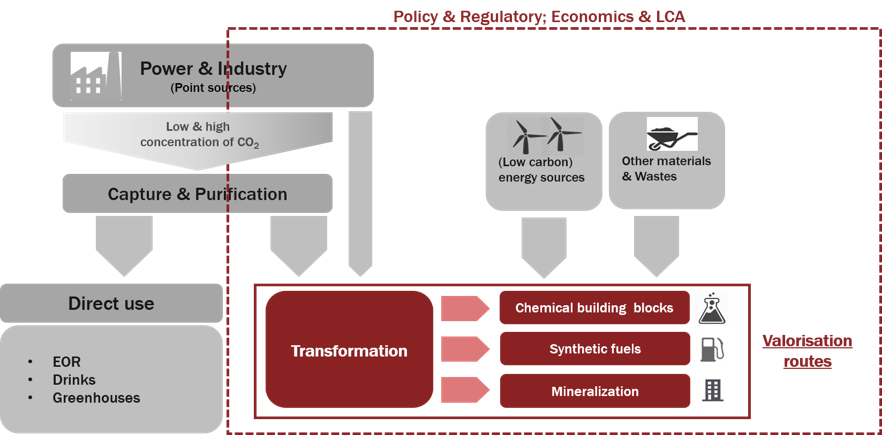 The CO2 Value Chain. Source: Final Report.