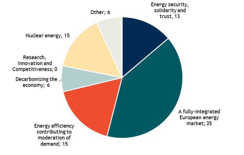 Key findings: The division of the obligation by Energy Union topic. Source: Final Report.