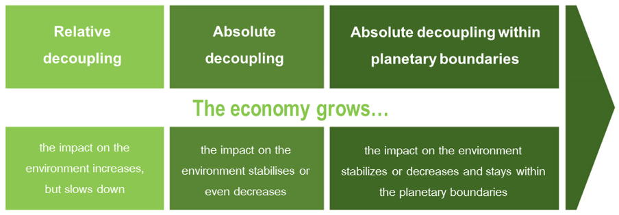 From greening the economy to a green economy. Source: final report.