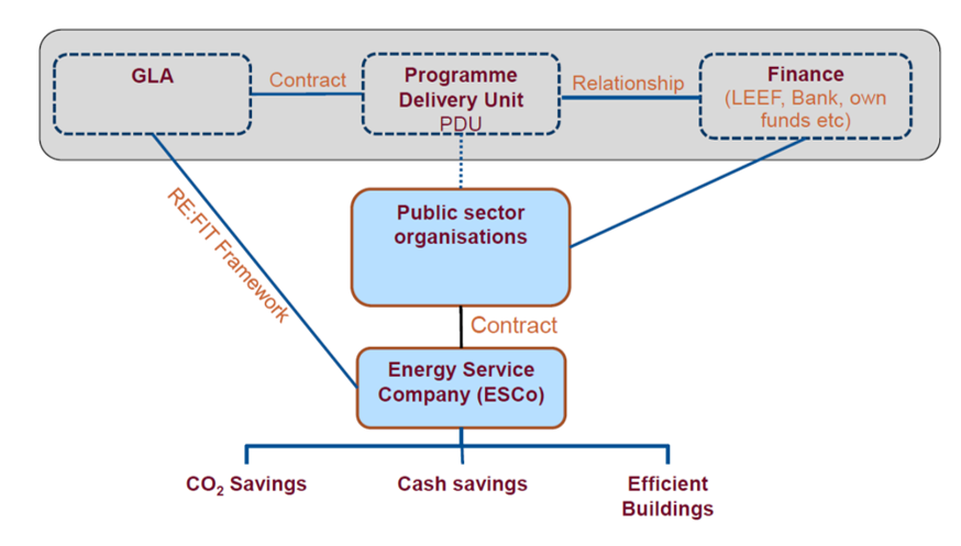 Structure for ELENA – London REFIT scheme. Source: Local investments options in Energy Efficiency in the built environment Identifying best practices in the EU (2012)