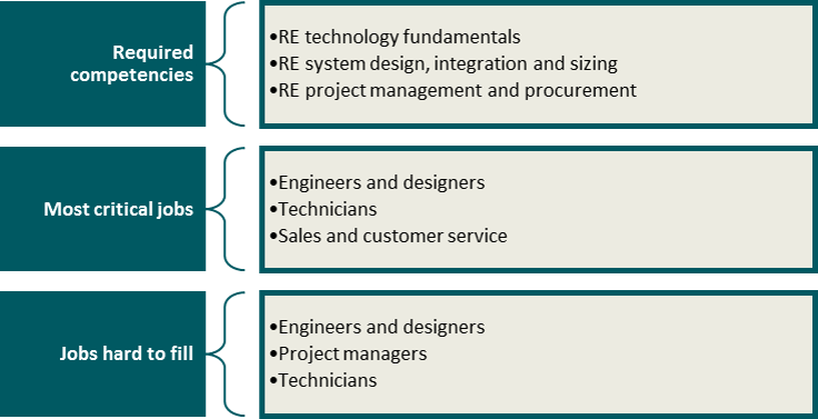Competencies and jobs required according to the industry respondents. Source: Survey results (confidential report).