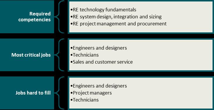 Baseline Analysis on skills & jobs in sustainable energy ...