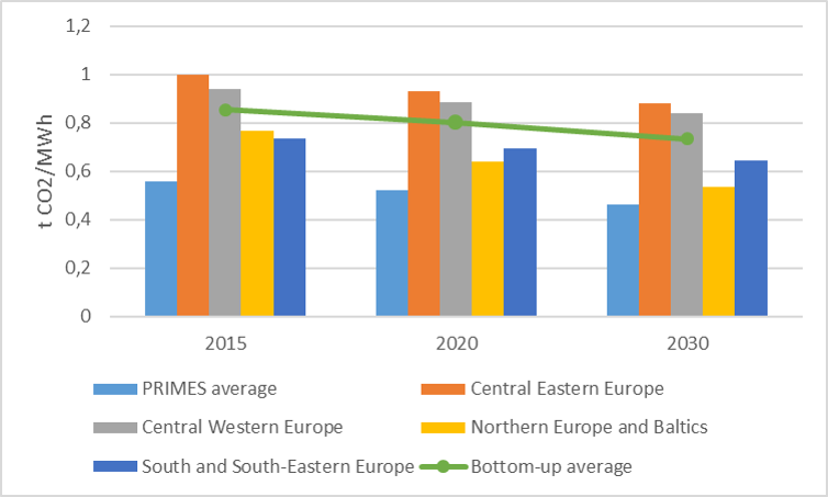 Carbon intensity for conventional power plants (Energy Roadmap 2050 vs bottom-up report projections per region)