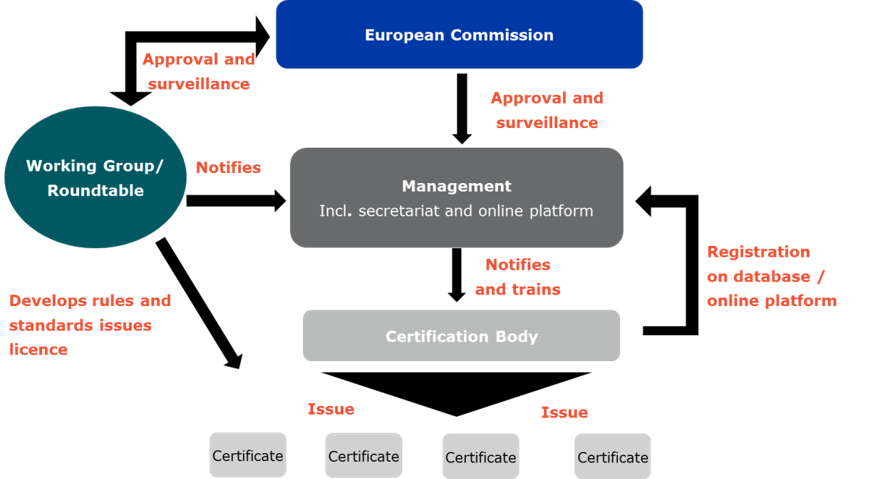 Schematic overview for a possible operational structure of a voluntary common EU certification scheme