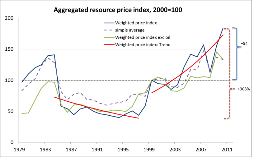 Aggregated resource price index (2000=100). Source:  own calculations.