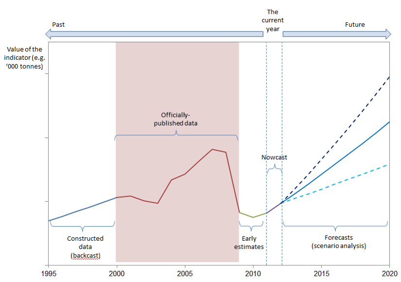Concepts used in Early Estimates and Nowcasting. Source: Rademaekers et al. (2013) Nowcasting of and target setting for resource efficiency indicators. Final Report.