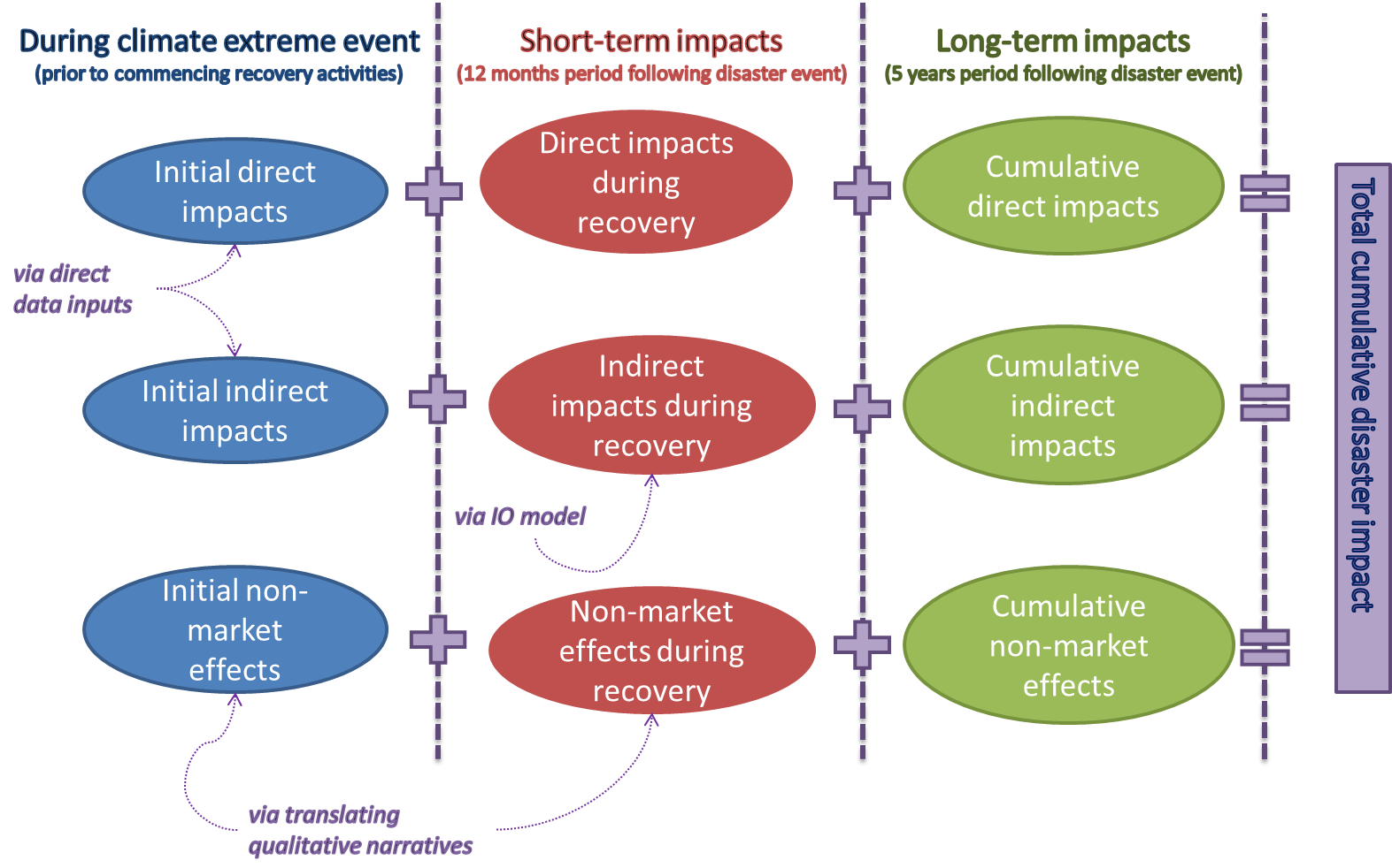 socio economic study The economic impact study considers the effects that the proposed project would have on the regional economy in terms of employment and income generated the impact is assessed in two phases: the construction phase, which will last two years, and the regular.