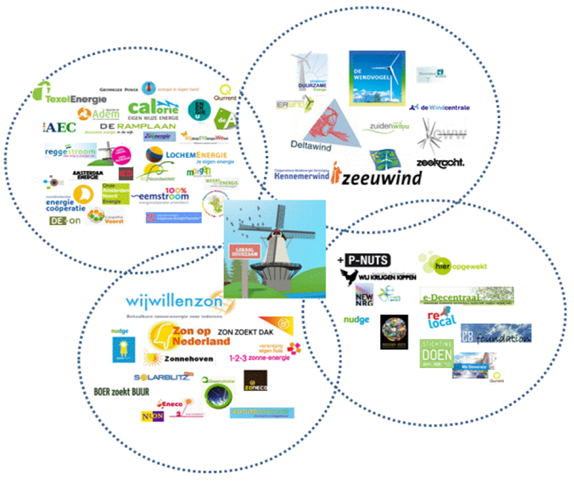 There are many new energy initiatives in The Netherlands. (Source: Schwencke, 2012)