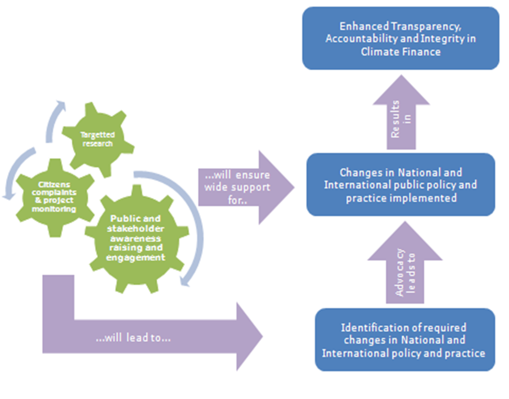 Theory of Change – How TI plans to influence climate finance