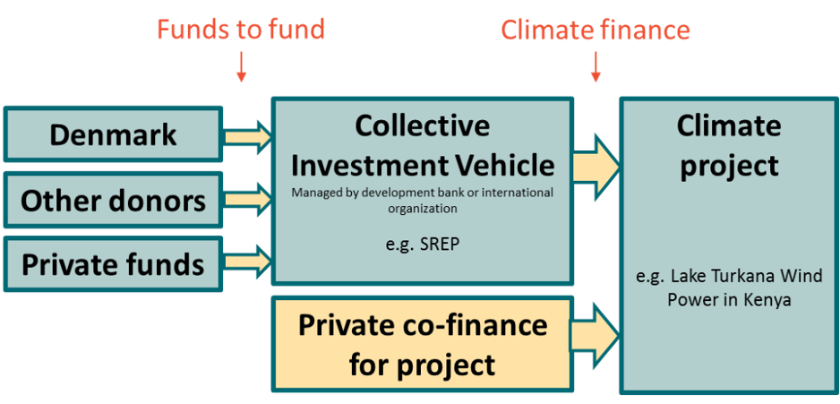 Example of a fund-of-funds