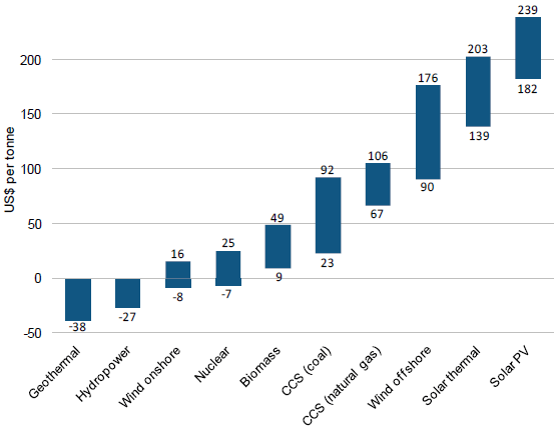 Cost of CO2 avoided in US$ per tonne