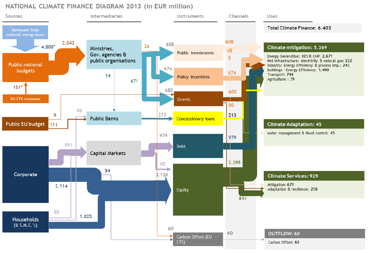 Trinomics mapped climate finance in Belgium | Trinomics